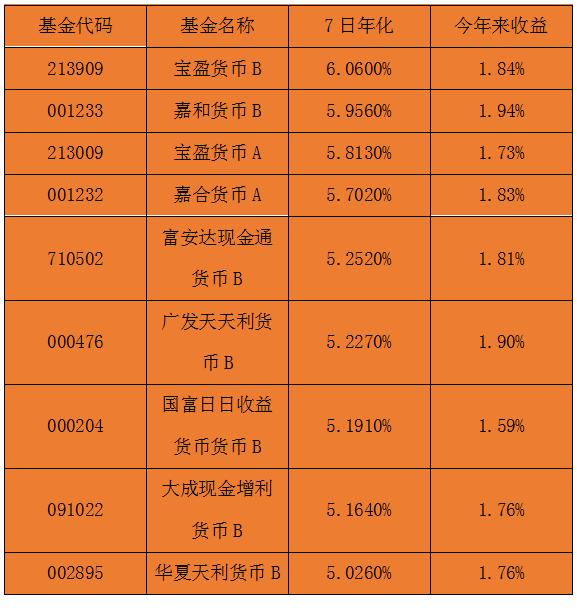 2019年货币基金排行榜_哪个货币基金值得买 2019年货币基金收益排行榜
